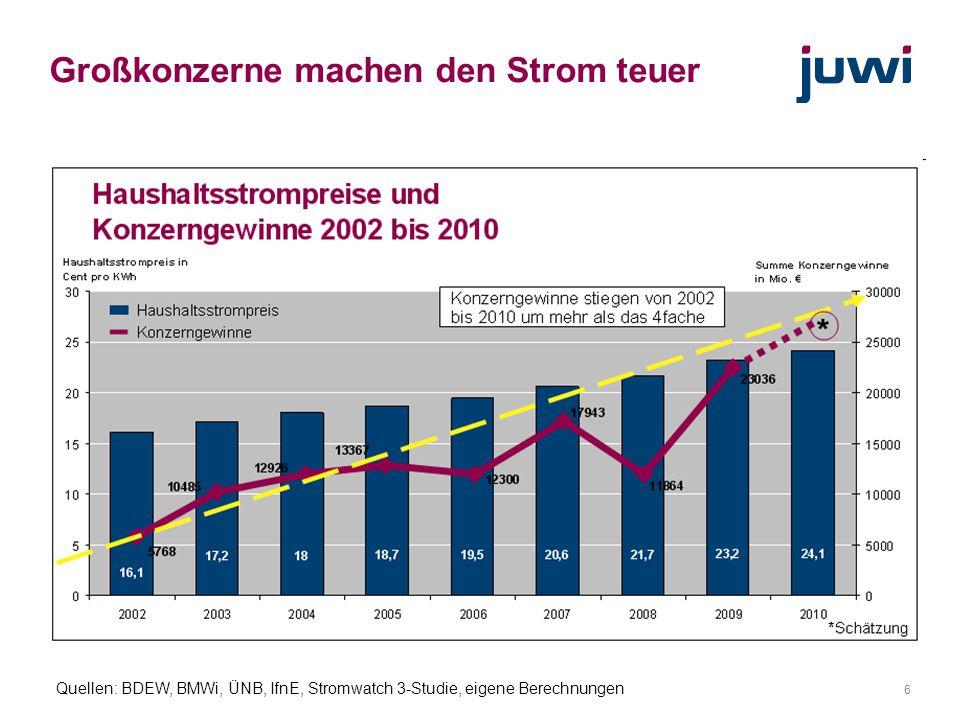 7 Haushaltsstrompreis 2010 EEG-Umlage: 2,0 ct (8,5%) Erzeugung, Transport, Vertrieb: 14,3 ct (59,1%) Mehrwertsteuer: 3,9 ct (16%) Konzessionsabgabe: 1,8 ct (7,4) Stromsteuer: 2, 1 ct (8,5%) KWK-Umlage: 0,1 ct (0,5%) Gesamt: 24,1 ct / kWh Quelle: Agentur für Erneuerbare Energien