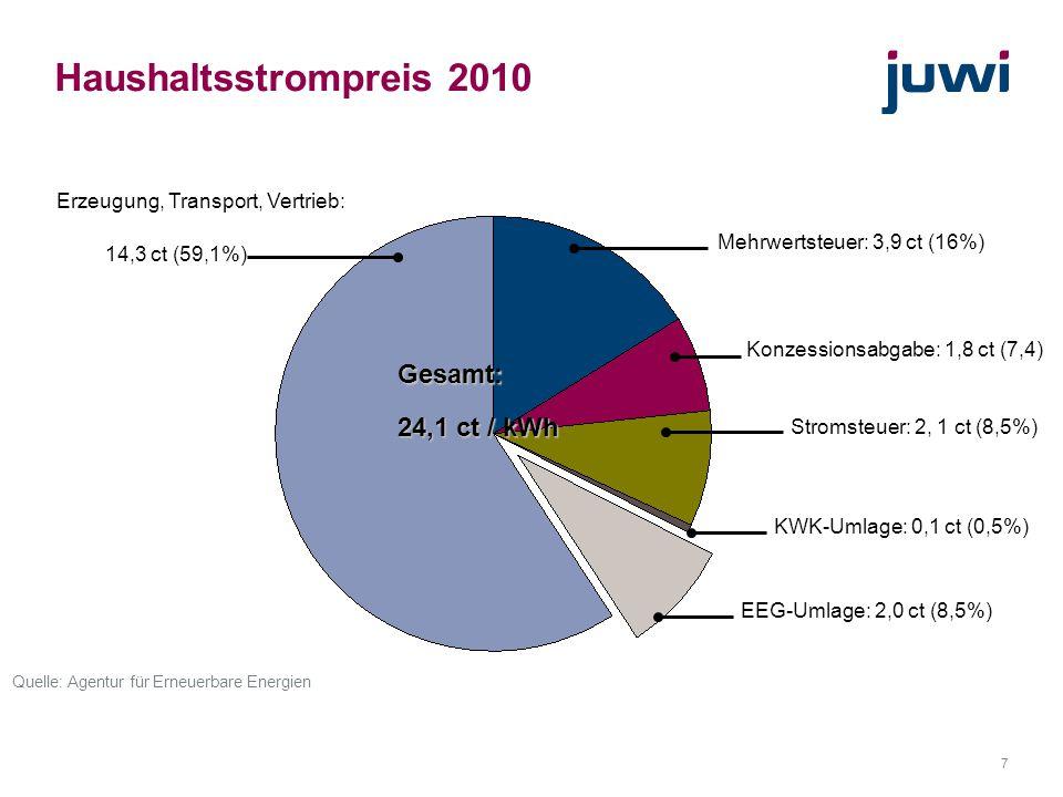 """8 """"Gewinnumlage macht Strom teuer Haushaltsstrompreis 2010 Gesamt: 24,1 ct / kWh EEG-Umlage: 2,0 ct (8,5%) Mehrwertsteuer: 3,9 ct (16%) Konzessionsabgabe: 1,8 ct (7,4%) Stromsteuer: 2, 1 ct (8,5%) KWK-Umlage: 0,1 ct (0,5%) Erzeugung, Transport, Vertrieb: 10,3 ct (42,6%) """"Gewinnumlage : 4,0 ct (16,5%) Quelle: Agentur für Erneuerbare Energien, eigene Berechnungen"""