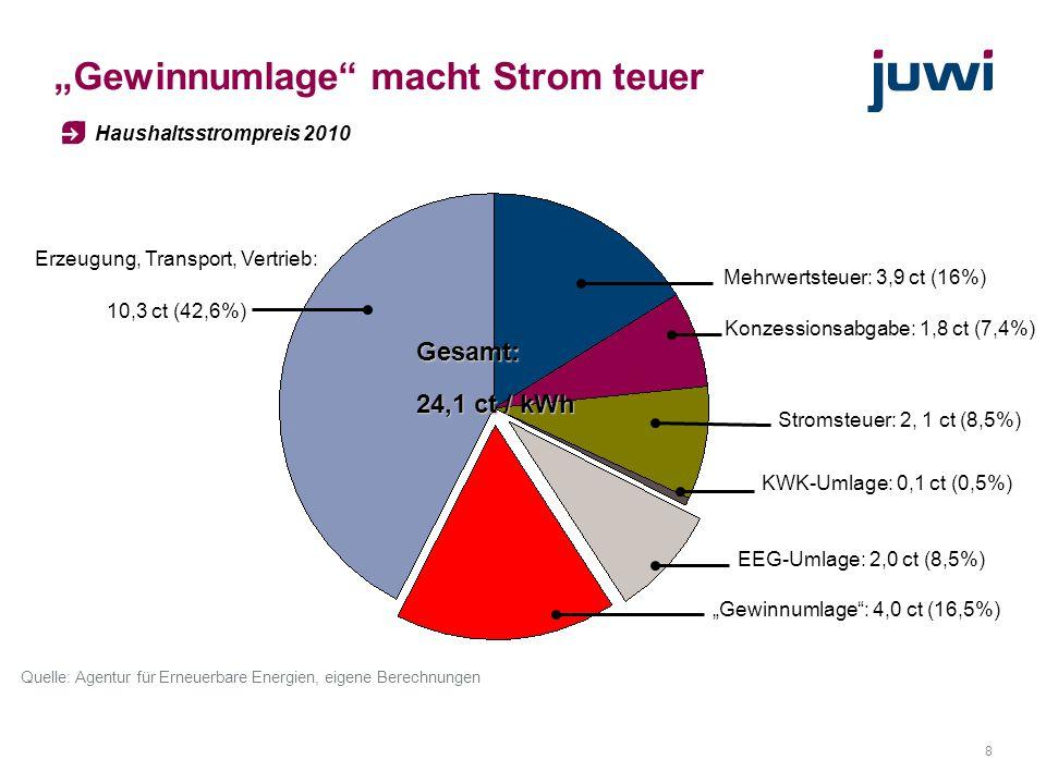 """8 """"Gewinnumlage"""" macht Strom teuer Haushaltsstrompreis 2010 Gesamt: 24,1 ct / kWh EEG-Umlage: 2,0 ct (8,5%) Mehrwertsteuer: 3,9 ct (16%) Konzessionsab"""