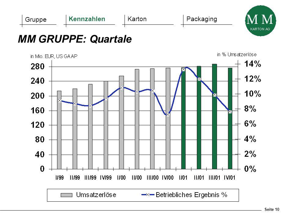 Seite 10 MM GRUPPE: Quartale Gruppe KennzahlenKartonPackaging