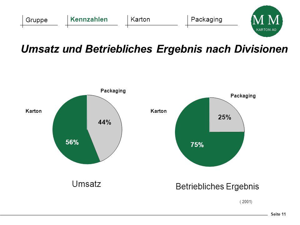 Seite 11 ( 2001) Umsatz 44% Karton Packaging 56% Betriebliches Ergebnis 25% Packaging Karton 75% Umsatz und Betriebliches Ergebnis nach Divisionen Gru
