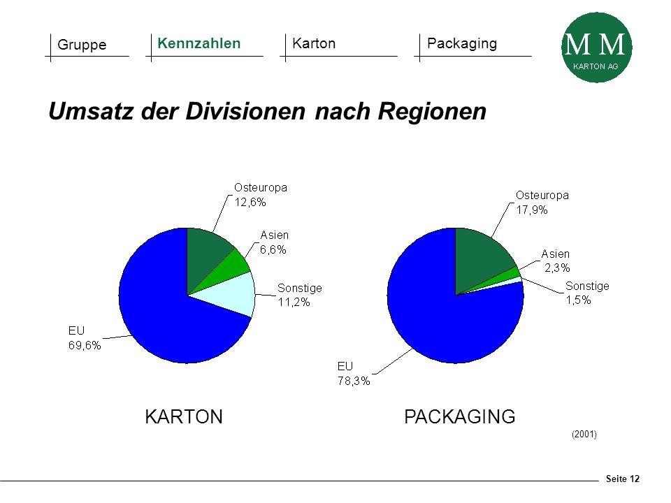 Seite 12 KARTONPACKAGING Umsatz der Divisionen nach Regionen (2001) Gruppe KennzahlenKartonPackaging