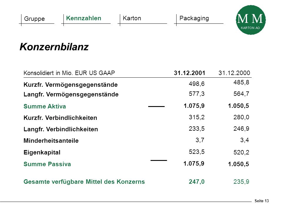Seite 13 Gruppe KennzahlenKartonPackaging Konsolidiert in Mio. EUR US GAAP 31.12.200131.12.2000 Kurzfr. Vermögensgegenstände Langfr. Vermögensgegenstä