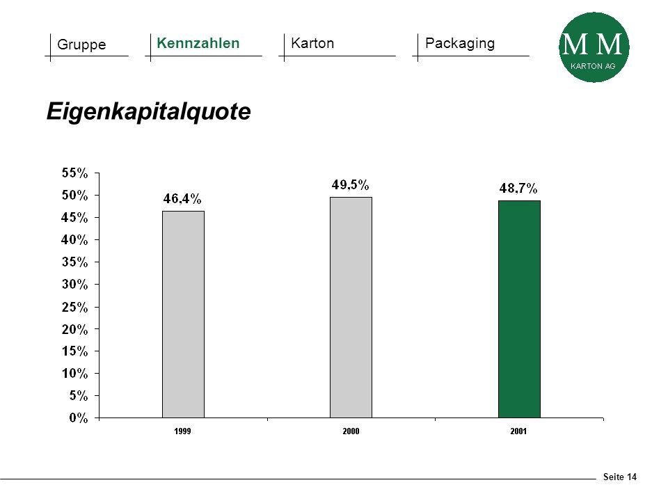 Seite 14 Eigenkapitalquote Gruppe KennzahlenKartonPackaging