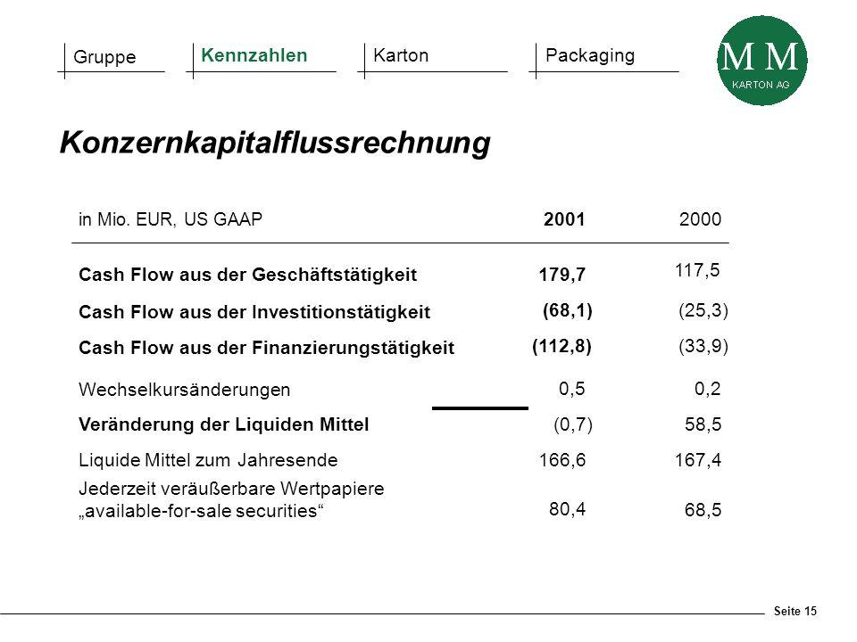 Seite 15 Gruppe KennzahlenKartonPackaging in Mio. EUR, US GAAP 20012000 Cash Flow aus der Geschäftstätigkeit179,7 117,5 Cash Flow aus der Investitions