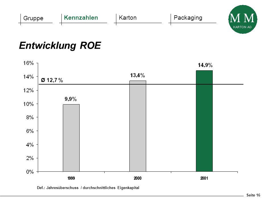 Seite 16 Def.: Jahresüberschuss / durchschnittliches Eigenkapital Entwicklung ROE Gruppe KennzahlenKartonPackaging Ø 12,7 %