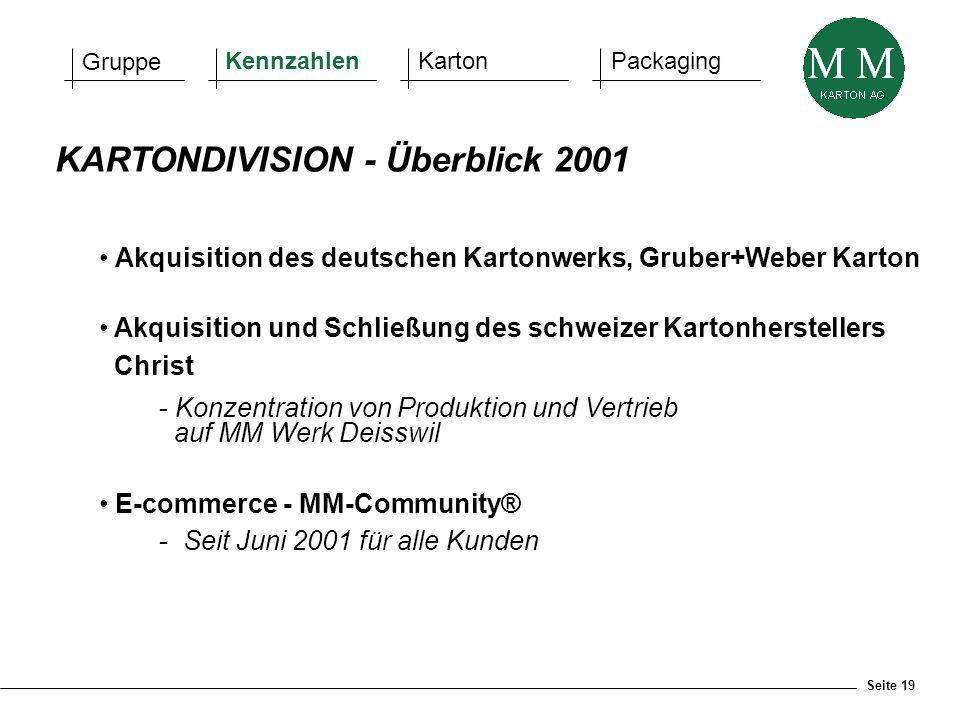 Seite 19 KARTONDIVISION - Überblick 2001 Akquisition des deutschen Kartonwerks, Gruber+Weber Karton Akquisition und Schließung des schweizer Kartonher