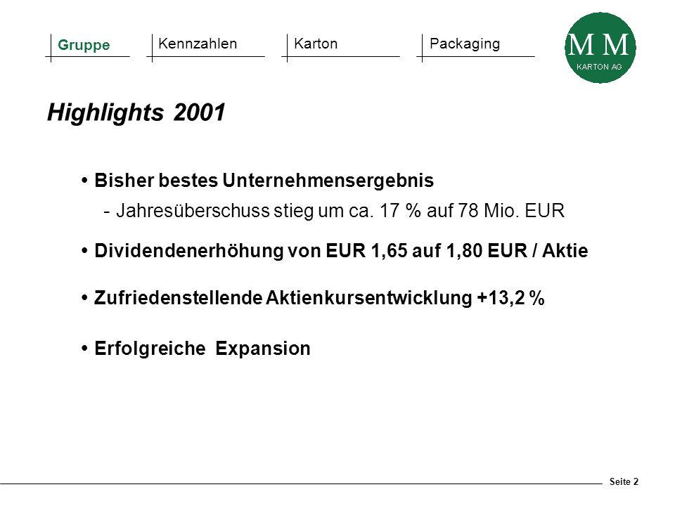 Seite 2  Bisher bestes Unternehmensergebnis - Jahresüberschuss stieg um ca. 17 % auf 78 Mio. EUR  Dividendenerhöhung von EUR 1,65 auf 1,80 EUR / Akt