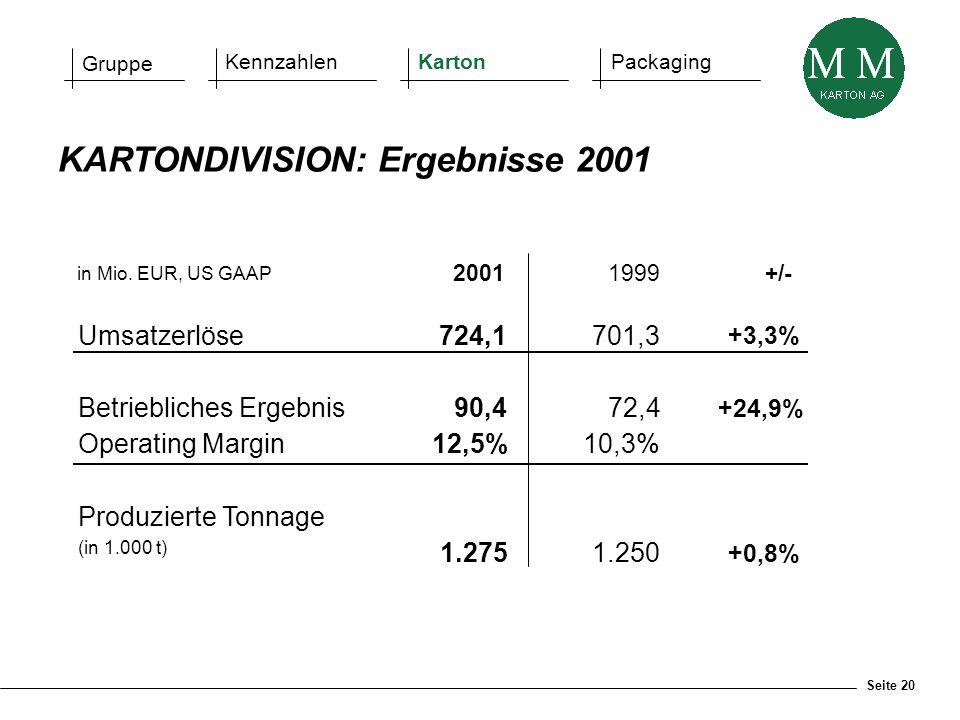 Seite 20 in Mio. EUR, US GAAP 20011999+/- Umsatzerlöse724,1701,3 +3,3% Betriebliches Ergebnis90,472,4 +24,9% Operating Margin12,5%10,3% Produzierte To