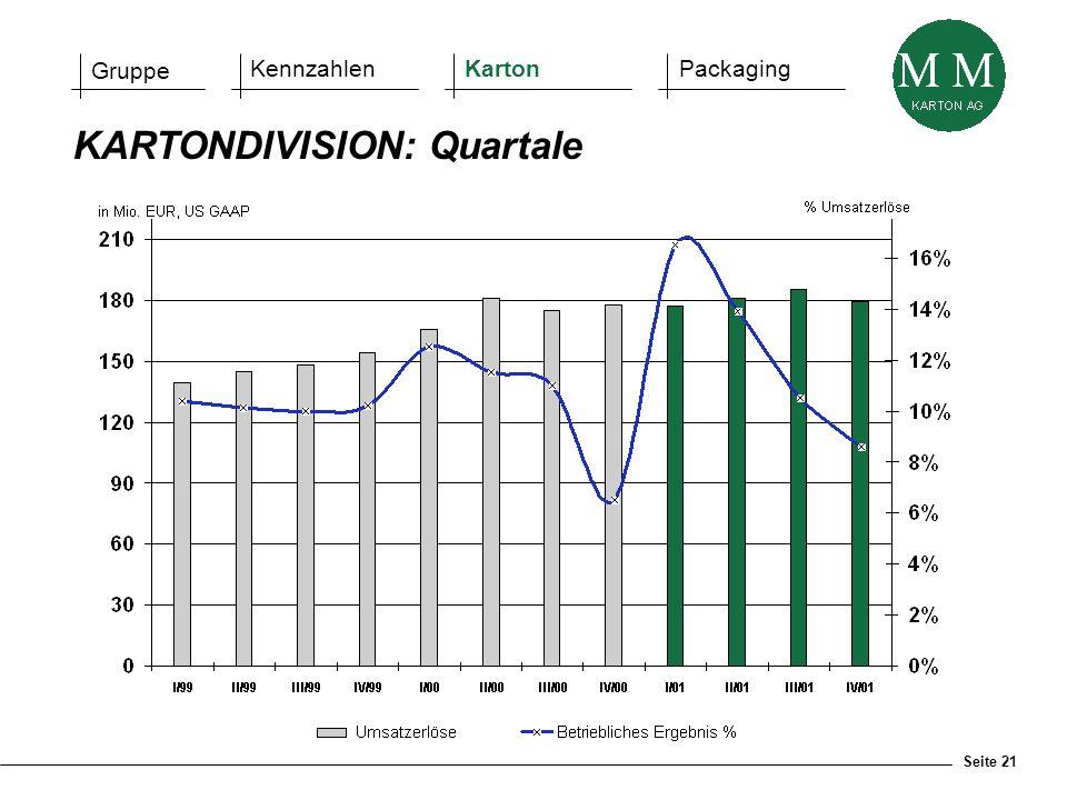Seite 21 KARTONDIVISION: Quartale Gruppe KennzahlenKartonPackaging