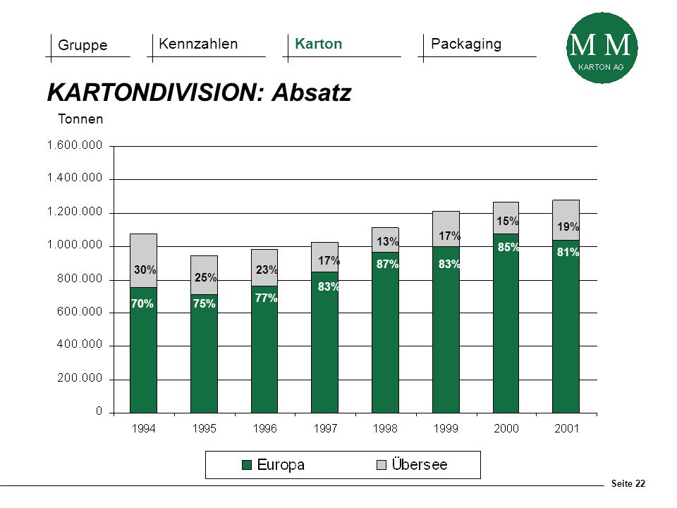 Seite 22 KARTONDIVISION: Absatz Tonnen 70%75% 77% 83% 87% 83% 85% 81% 30% 25% 23% 17% 13% 17% 15% 19% Gruppe KennzahlenKartonPackaging