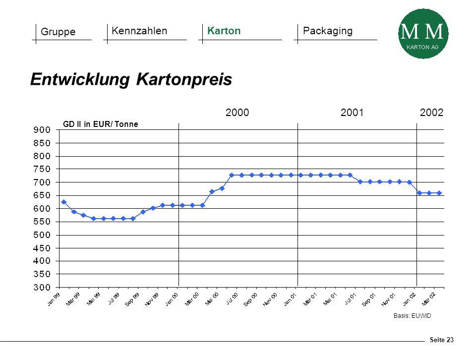Seite 23 Basis: EUWID Entwicklung Kartonpreis GD II in EUR/ Tonne 2000 2001 2002 Gruppe KennzahlenKartonPackaging
