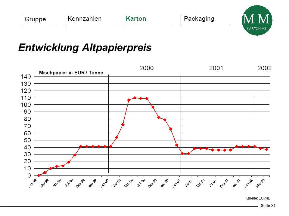 Seite 24 Quelle: EUWID Entwicklung Altpapierpreis Mischpapier in EUR / Tonne 2000 2001 2002 Gruppe KennzahlenKartonPackaging