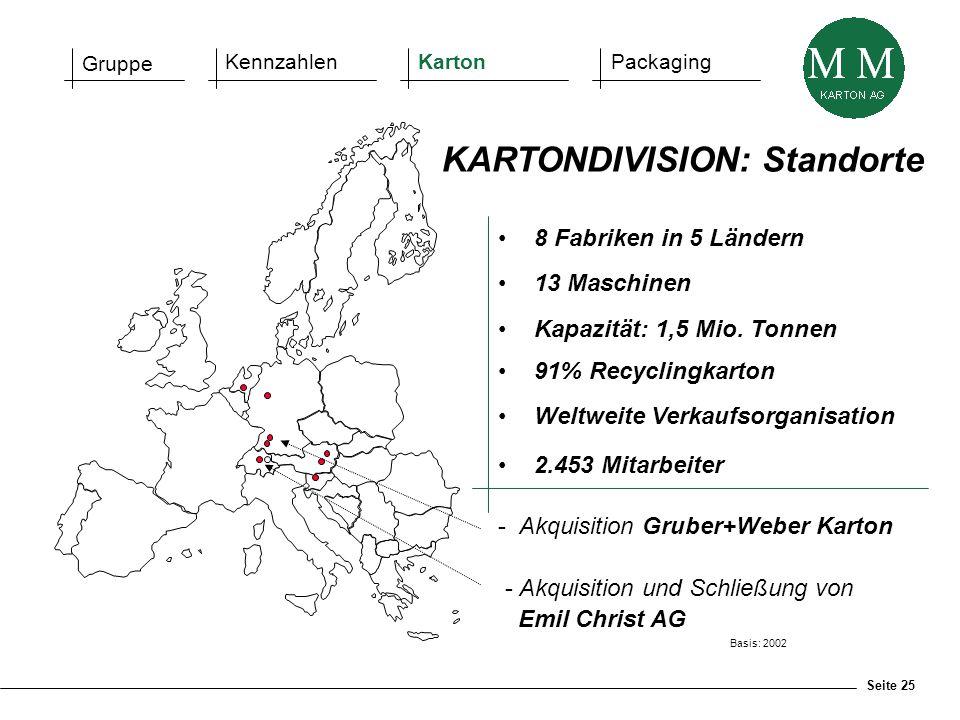 Seite 25 8 Fabriken in 5 Ländern 13 Maschinen Kapazität: 1,5 Mio. Tonnen 91% Recyclingkarton Weltweite Verkaufsorganisation 2.453 Mitarbeiter Basis: 2