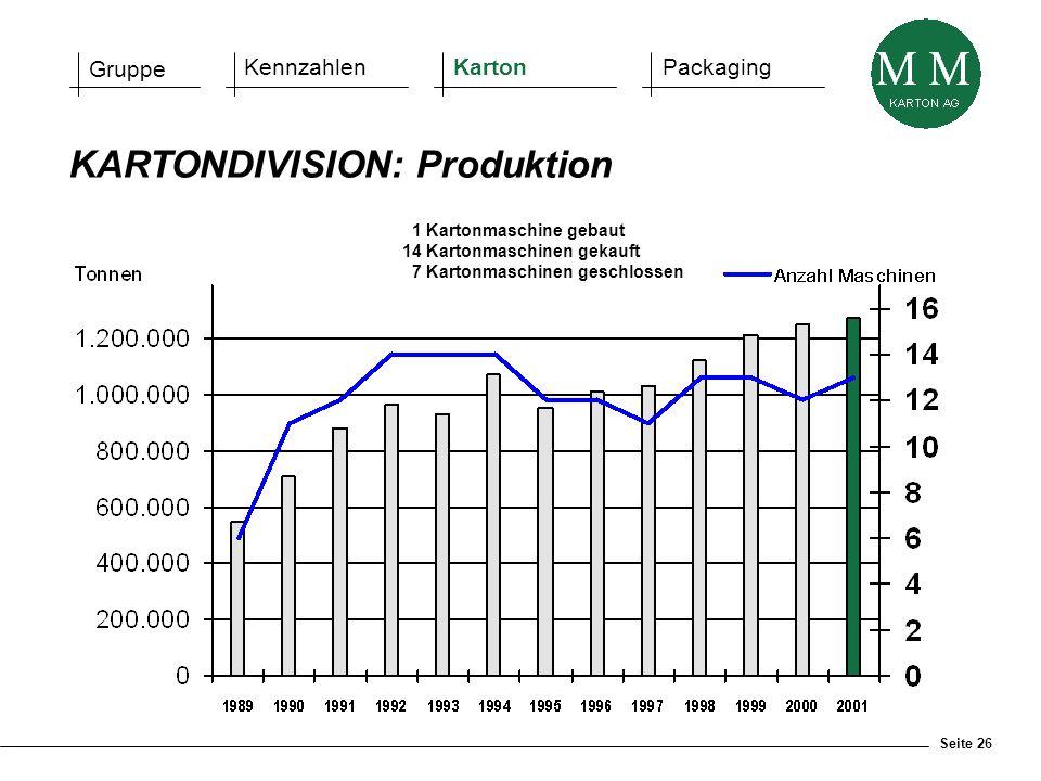 Seite 26 KARTONDIVISION: Produktion 1 Kartonmaschine gebaut 14 Kartonmaschinen gekauft 7 Kartonmaschinen geschlossen Gruppe KennzahlenKartonPackaging