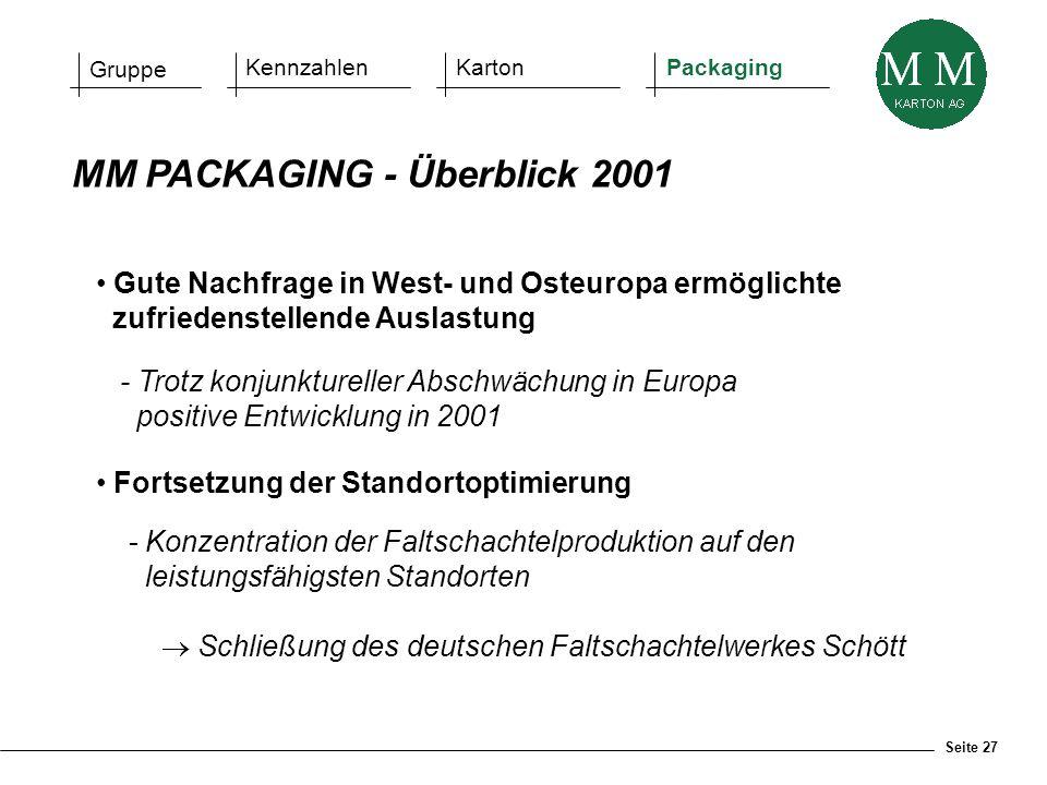 Seite 27 MM PACKAGING - Überblick 2001 Gute Nachfrage in West- und Osteuropa ermöglichte zufriedenstellende Auslastung - Trotz konjunktureller Abschwä