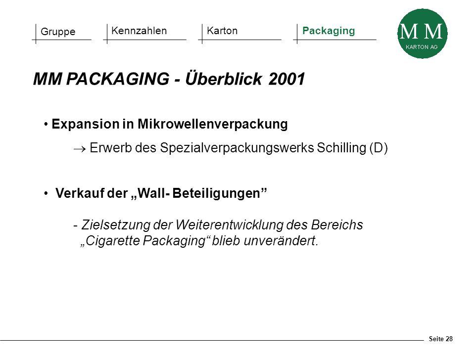 """Seite 28 MM PACKAGING - Überblick 2001 Expansion in Mikrowellenverpackung  Erwerb des Spezialverpackungswerks Schilling (D) Verkauf der """"Wall- Beteil"""