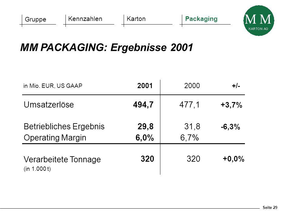 Seite 29 in Mio. EUR, US GAAP 20012000+/- Umsatzerlöse494,7477,1 +3,7% Betriebliches Ergebnis29,831,8 -6,3% Operating Margin 6,0%6,7% Verarbeitete Ton