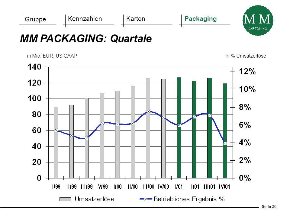 Seite 30 in Mio. EUR, US GAAPIn % Umsatzerlöse MM PACKAGING: Quartale Gruppe KennzahlenKartonPackaging