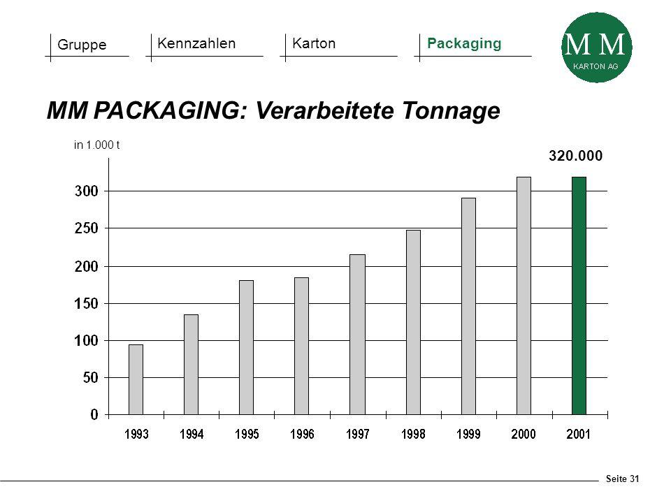 Seite 31 MM PACKAGING: Verarbeitete Tonnage in 1.000 t 320.000 Gruppe KennzahlenKartonPackaging