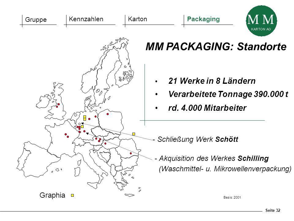 Seite 32 21 Werke in 8 Ländern Verarbeitete Tonnage 390.000 t rd. 4.000 Mitarbeiter MM PACKAGING: Standorte Basis: 2001 Gruppe KennzahlenKartonPackagi