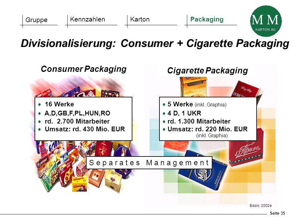 Seite 35 Divisionalisierung: Consumer + Cigarette Packaging  16 Werke  A,D,GB,F,PL,HUN,RO  rd. 2.700 Mitarbeiter  Umsatz: rd. 430 Mio. EUR  5 Wer