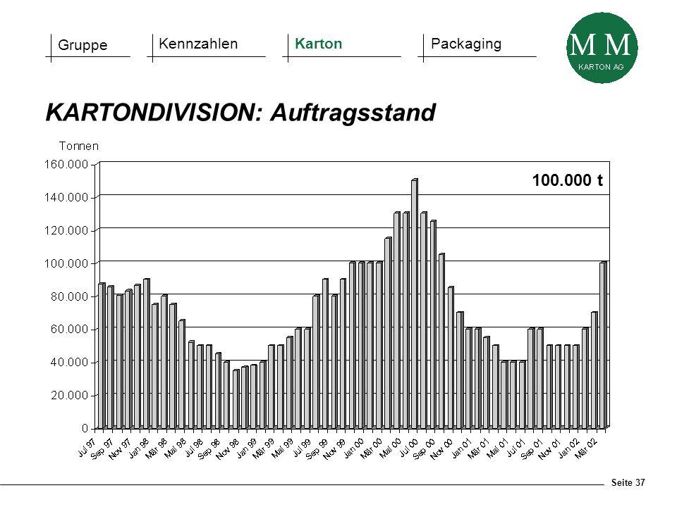 Seite 37 KARTONDIVISION: Auftragsstand Gruppe KennzahlenKartonPackaging 100.000 t
