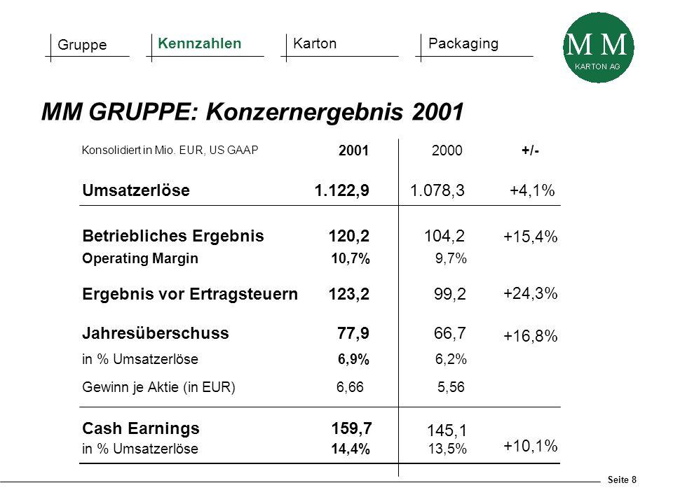Seite 8 Konsolidiert in Mio. EUR, US GAAP 20012000+/- Umsatzerlöse1.122,91.078,3 +4,1% Betriebliches Ergebnis120,2104,2 +15,4% Operating Margin10,7% 9