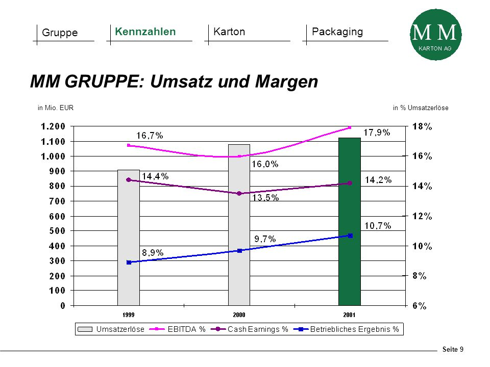 Seite 9 in Mio. EURin % Umsatzerlöse MM GRUPPE: Umsatz und Margen Gruppe KennzahlenKartonPackaging