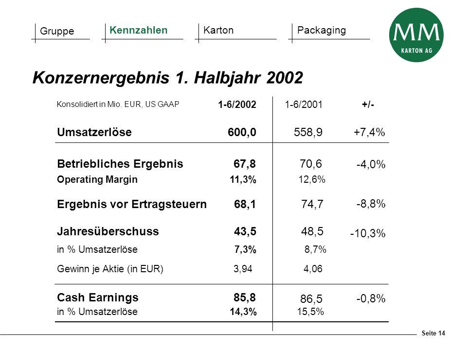 Seite 14 Konzernergebnis 1. Halbjahr 2002 Gruppe KennzahlenKartonPackaging Konsolidiert in Mio. EUR, US GAAP 1-6/20021-6/2001+/- Umsatzerlöse 600,0558