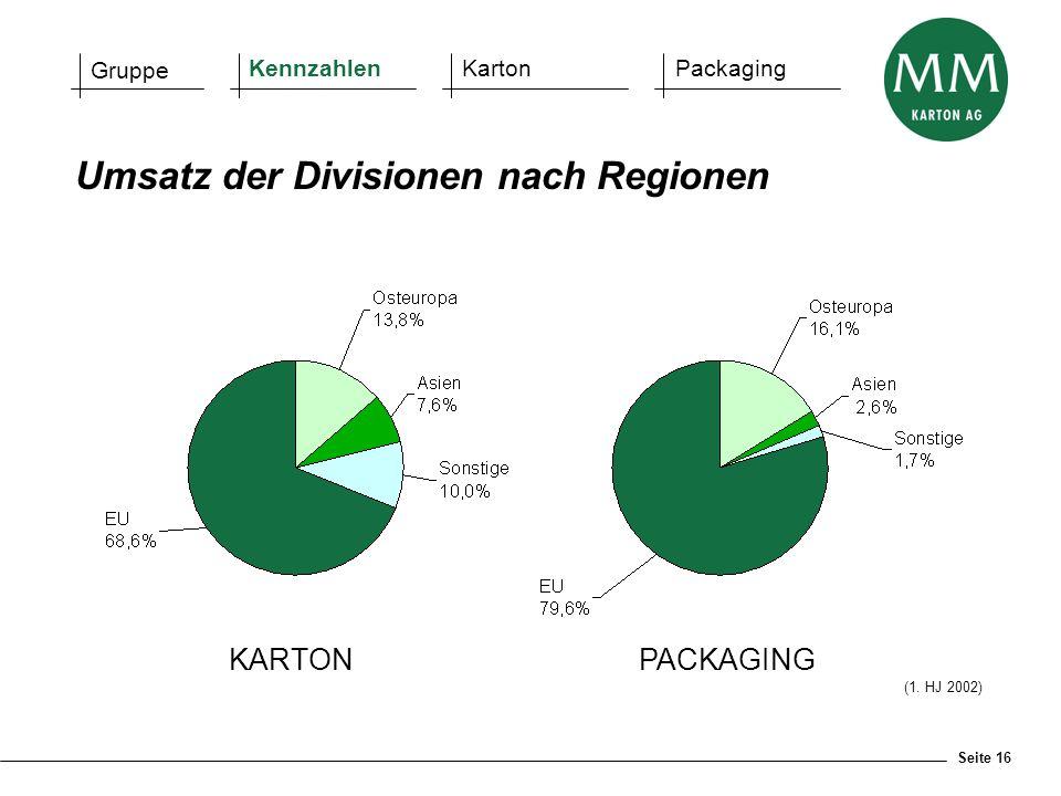 Seite 16 KARTONPACKAGING Umsatz der Divisionen nach Regionen (1. HJ 2002) Gruppe KennzahlenKartonPackaging