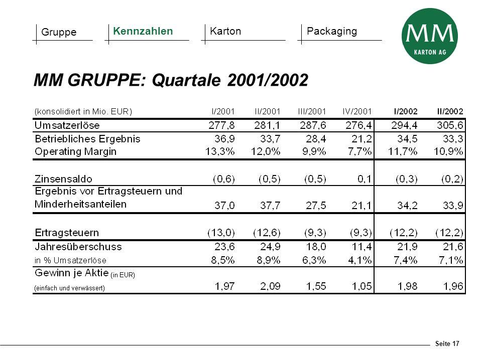 Seite 17 MM GRUPPE: Quartale 2001/2002 Gruppe KennzahlenKartonPackaging