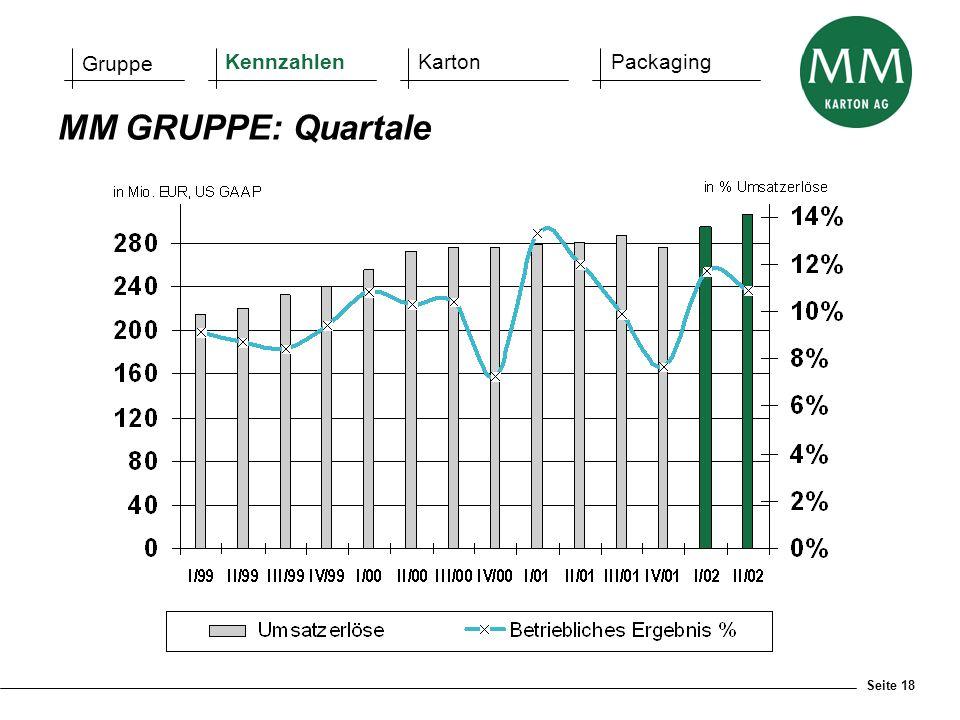 Seite 18 MM GRUPPE: Quartale Gruppe KennzahlenKartonPackaging