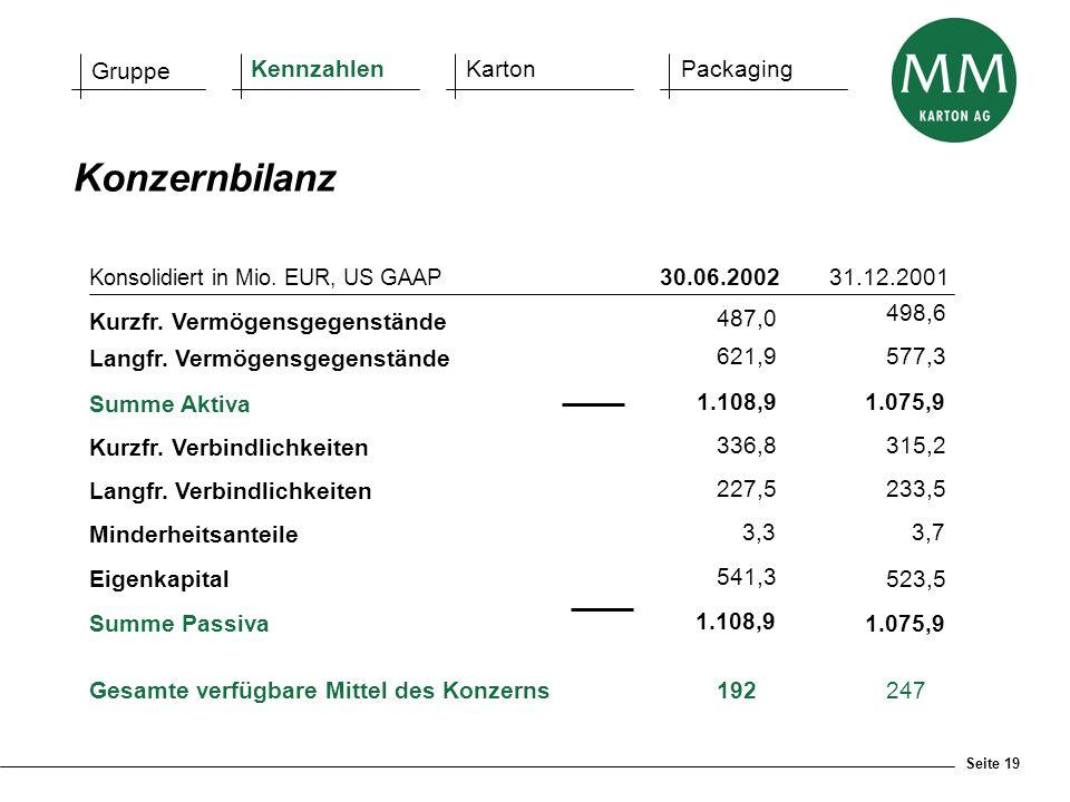 Seite 19 Gruppe KennzahlenKartonPackaging Konsolidiert in Mio. EUR, US GAAP 30.06.200231.12.2001 Kurzfr. Vermögensgegenstände Langfr. Vermögensgegenst