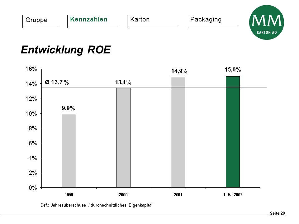 Seite 20 Def.: Jahresüberschuss / durchschnittliches Eigenkapital Entwicklung ROE Gruppe KennzahlenKartonPackaging Ø 13,7 %
