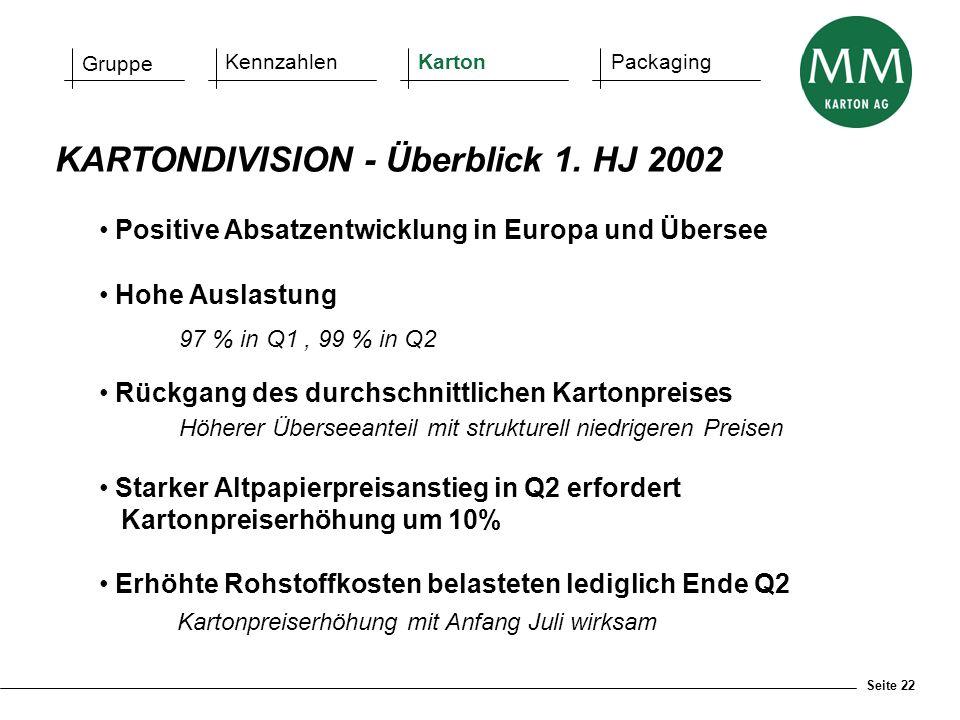 Seite 22 KARTONDIVISION - Überblick 1. HJ 2002 Positive Absatzentwicklung in Europa und Übersee Hohe Auslastung 97 % in Q1, 99 % in Q2 Rückgang des du