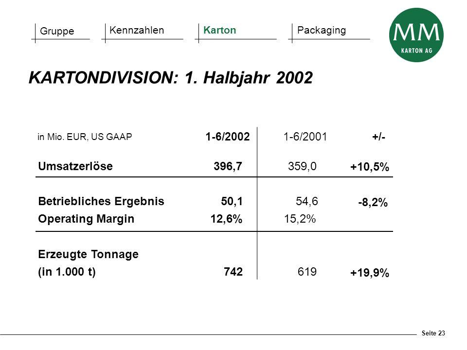 Seite 23 in Mio. EUR, US GAAP 1-6/20021-6/2001+/- Umsatzerlöse396,7359,0 +10,5% Betriebliches Ergebnis50,154,6 -8,2% Operating Margin12,6%15,2% Erzeug