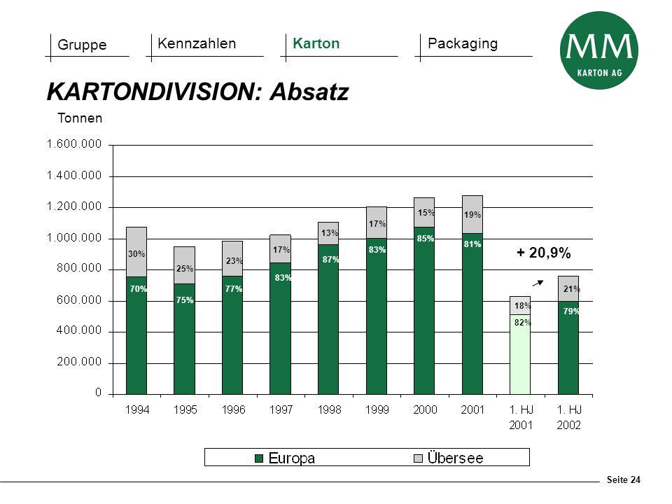 Seite 24 KARTONDIVISION: Absatz Tonnen 70% 75% 77% 83% 87% 83% 85% 81% 30% 25% 23% 17% 13% 17% 15% 19% Gruppe KennzahlenKartonPackaging 79% 21% 82% 18