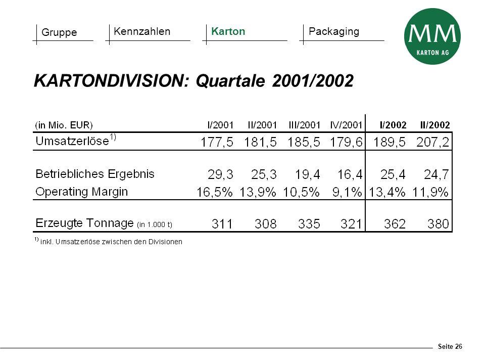 Seite 26 KARTONDIVISION: Quartale 2001/2002 Gruppe KennzahlenKartonPackaging