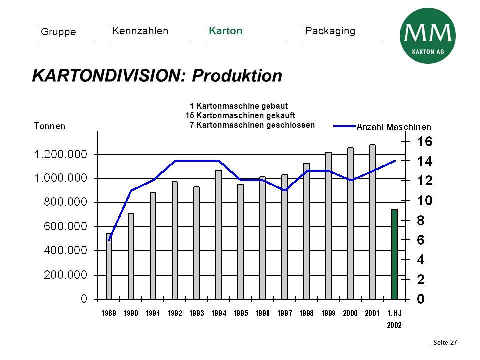 Seite 27 KARTONDIVISION: Produktion 1 Kartonmaschine gebaut 15 Kartonmaschinen gekauft 7 Kartonmaschinen geschlossen Gruppe KennzahlenKartonPackaging