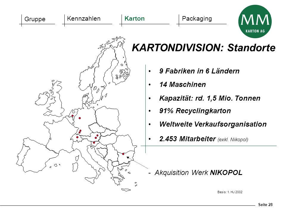 Seite 28 9 Fabriken in 6 Ländern 14 Maschinen Kapazität: rd. 1,5 Mio. Tonnen 91% Recyclingkarton Weltweite Verkaufsorganisation 2.453 Mitarbeiter (exk