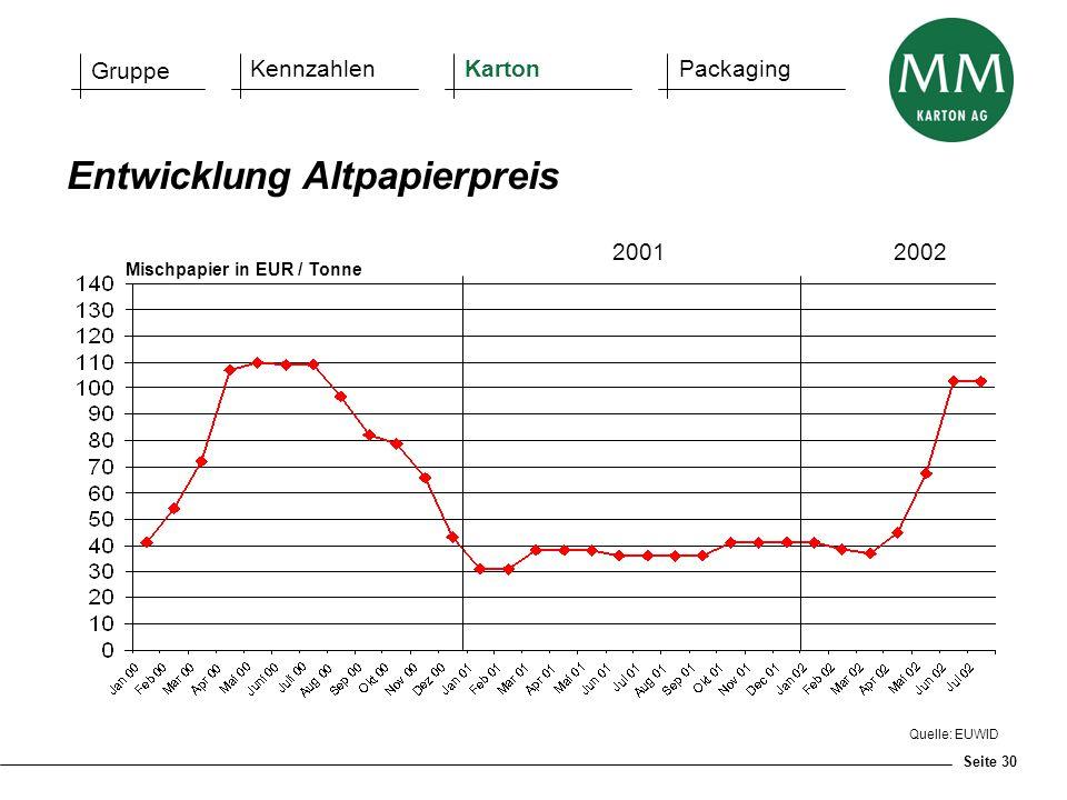 Seite 30 Quelle: EUWID Entwicklung Altpapierpreis Mischpapier in EUR / Tonne 2001 2002 Gruppe KennzahlenKartonPackaging
