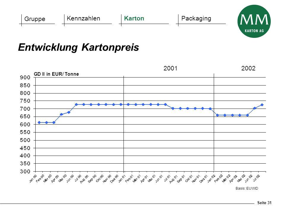 Seite 31 Basis: EUWID Entwicklung Kartonpreis GD II in EUR/ Tonne Gruppe KennzahlenKartonPackaging 2001 2002
