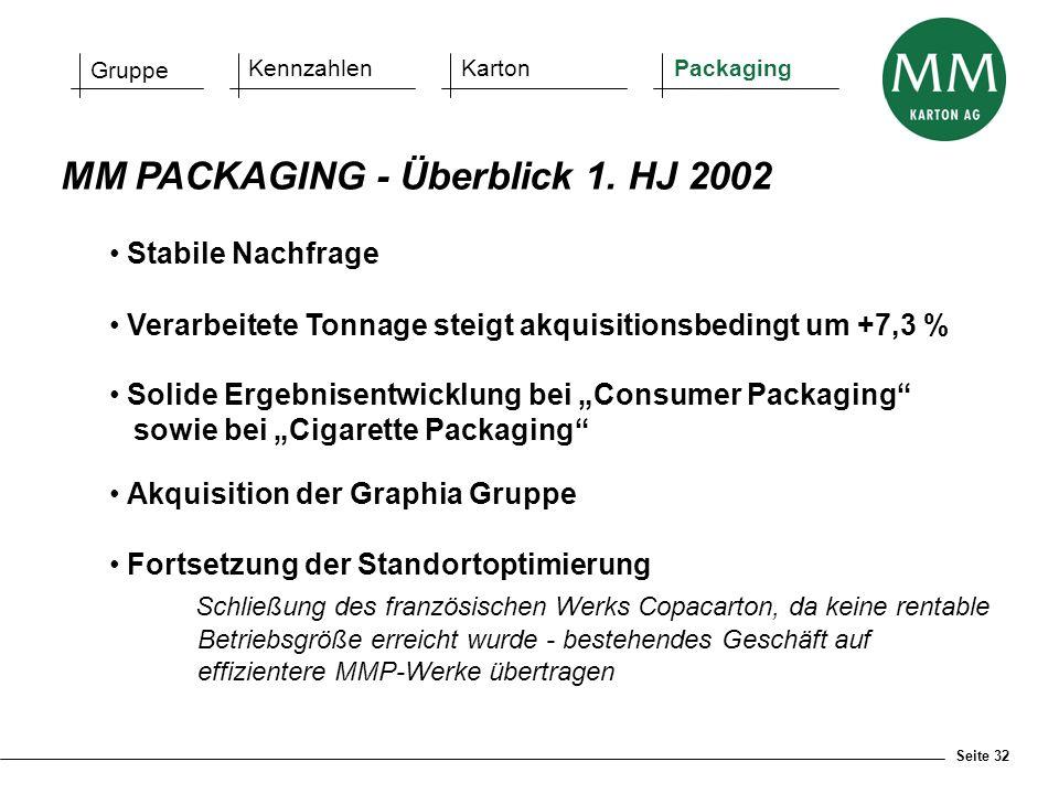 Seite 32 MM PACKAGING - Überblick 1. HJ 2002 Gruppe KennzahlenKartonPackaging Stabile Nachfrage Verarbeitete Tonnage steigt akquisitionsbedingt um +7,