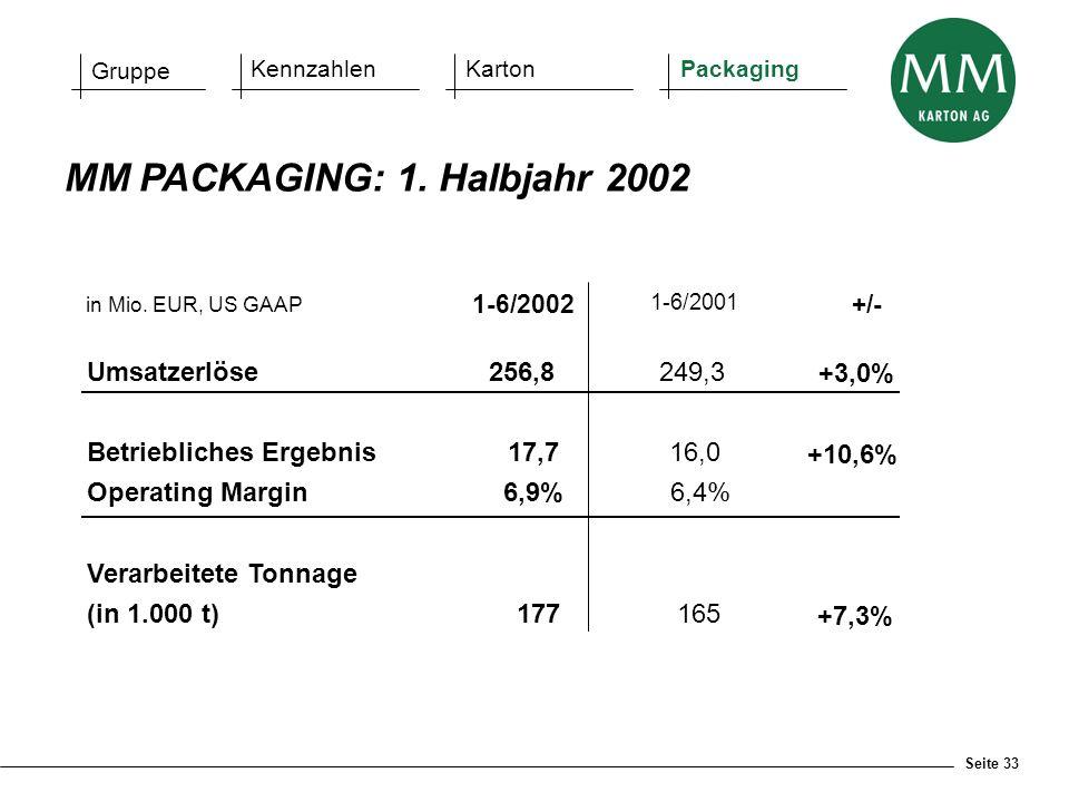 Seite 33 in Mio. EUR, US GAAP 1-6/2002 1-6/2001 +/- Umsatzerlöse256,8249,3 +3,0% Betriebliches Ergebnis17,716,0 +10,6% Operating Margin 6,9% 6,4% Vera