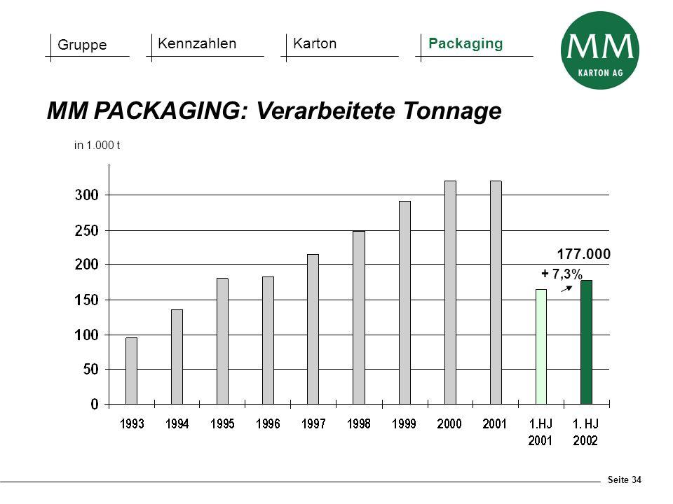 Seite 34 MM PACKAGING: Verarbeitete Tonnage in 1.000 t 177.000 Gruppe KennzahlenKartonPackaging + 7,3%
