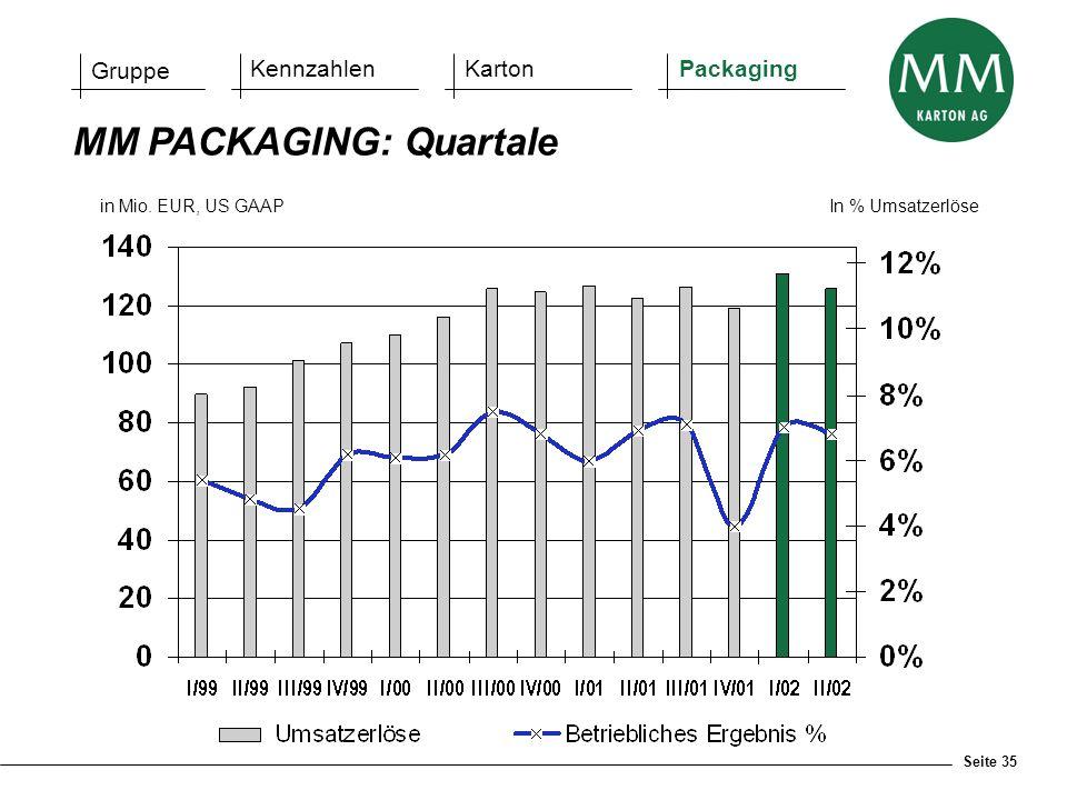 Seite 35 in Mio. EUR, US GAAPIn % Umsatzerlöse MM PACKAGING: Quartale Gruppe KennzahlenKartonPackaging