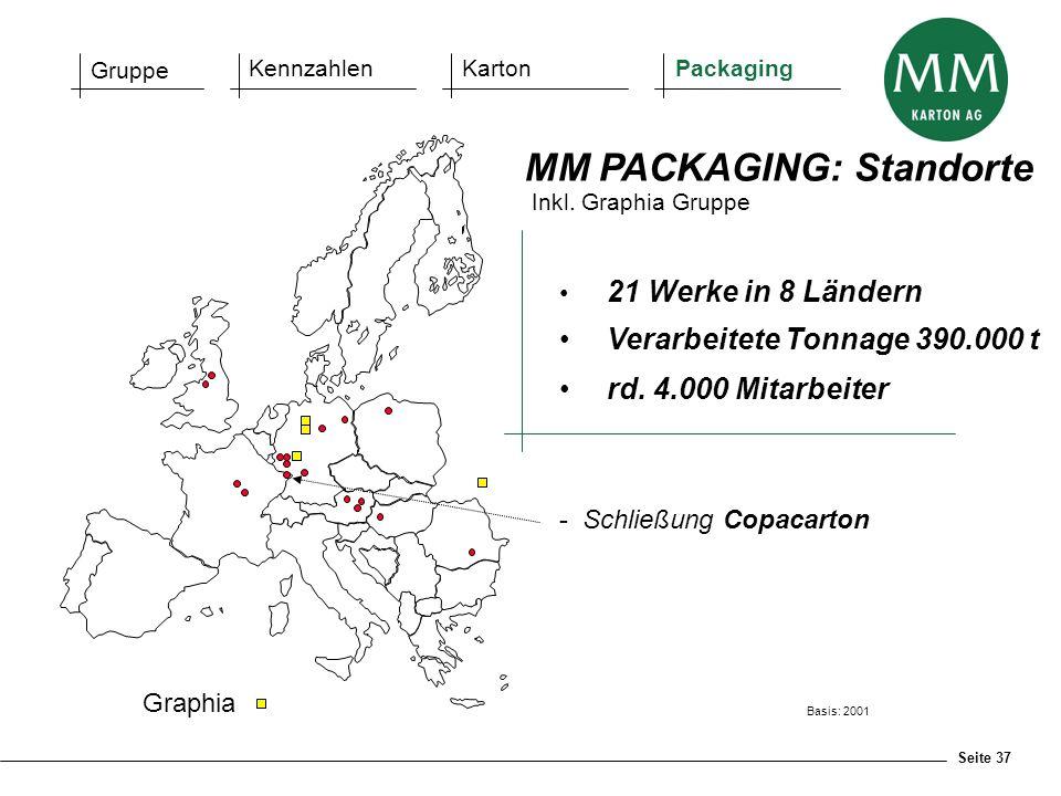 Seite 37 21 Werke in 8 Ländern Verarbeitete Tonnage 390.000 t rd. 4.000 Mitarbeiter MM PACKAGING: Standorte Basis: 2001 Gruppe KennzahlenKartonPackagi