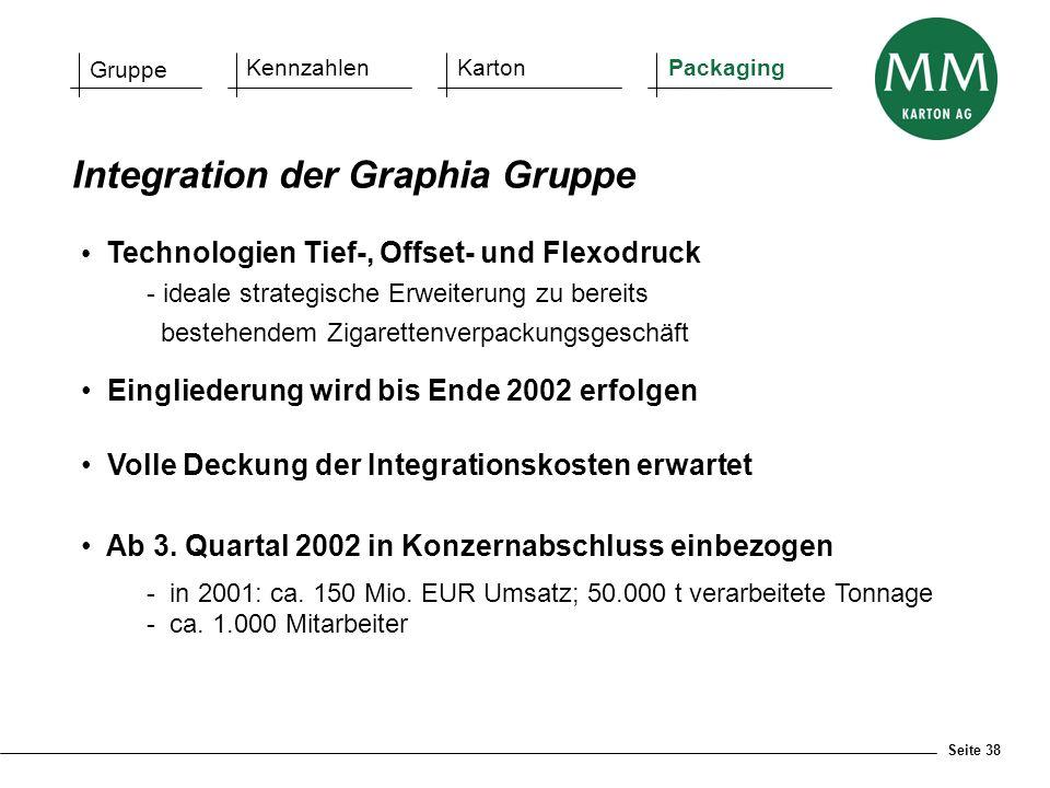 Seite 38 Integration der Graphia Gruppe Gruppe KennzahlenKartonPackaging Technologien Tief-, Offset- und Flexodruck - ideale strategische Erweiterung