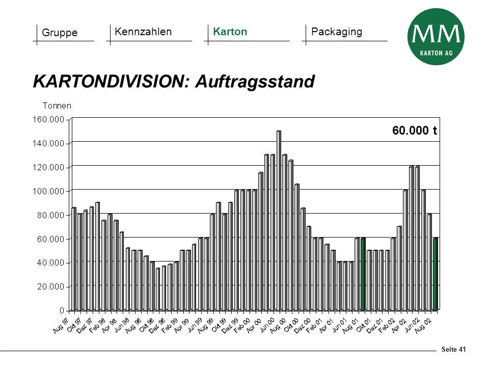 Seite 41 KARTONDIVISION: Auftragsstand Gruppe KennzahlenKartonPackaging 60.000 t